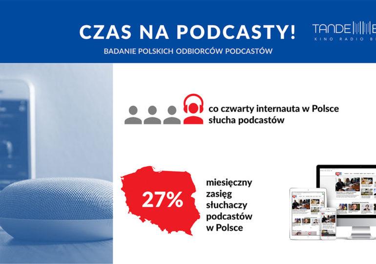 Co czwarty internauta w Polsce słucha podcastów